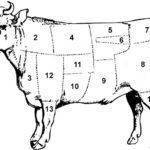 Rindfleisch Fleischstücke